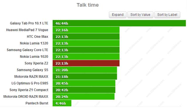 Xperia-Z2_1-Talk-Time-640x372