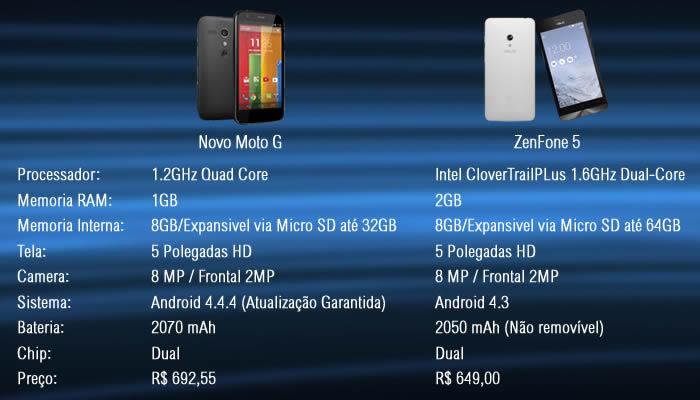 zenFone-vs-novo-moto-g-infobrothers